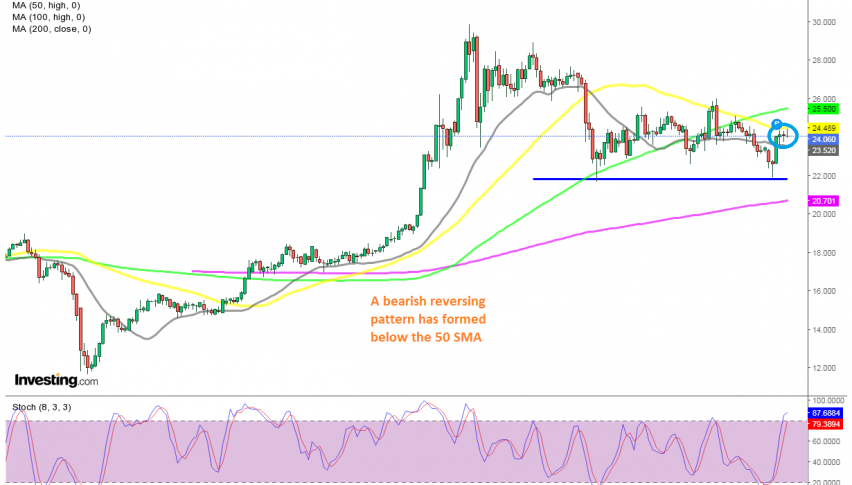 The retrace up seems complete for Silver on the daily chart