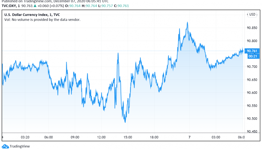 US Dollar Weak as Disappointing NFP Report Raises Hopes For Stimulus