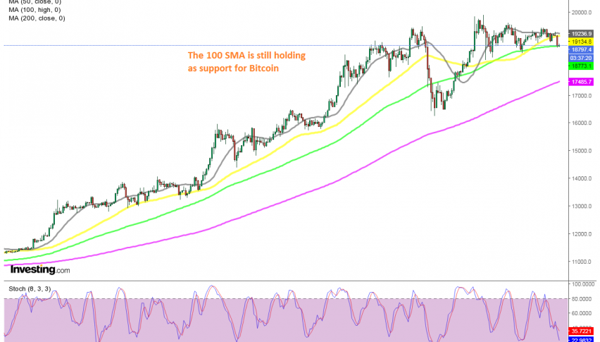 Will we see a bounce off the 100 SMA?