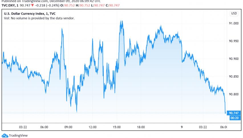 US Dollar Trades Cautious as Markets Await Brexit, Stimulus Developments