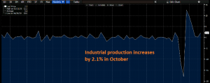 Production is reversing higher again