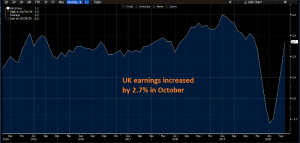 Earnings are getting back to normal in the UK