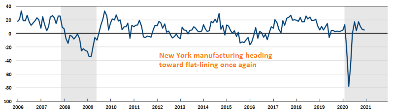 Manufacturing declining in New York with the new restrictions