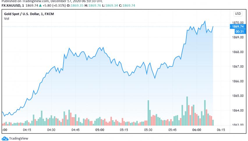 Gold Trades Close to One-Week High - US Stimulus Eyed