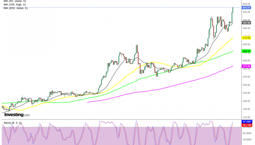 The support will increase higher as the 20 SMA moves up