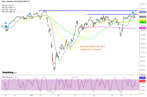 The bullish trend stretches higher in Dax