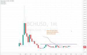 Bitcoin cash might actually break the moving averages this time