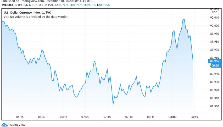 US Dollar Index Drops Below 90.00 as Market Sentiment Strengthens