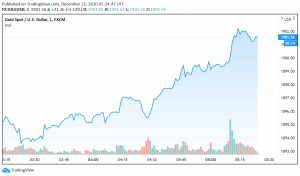 Gold Gains as Coronavirus Relief Package Ready For Vote