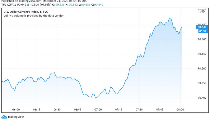 US Dollar Back in Favor as Markets Fear More Lockdowns