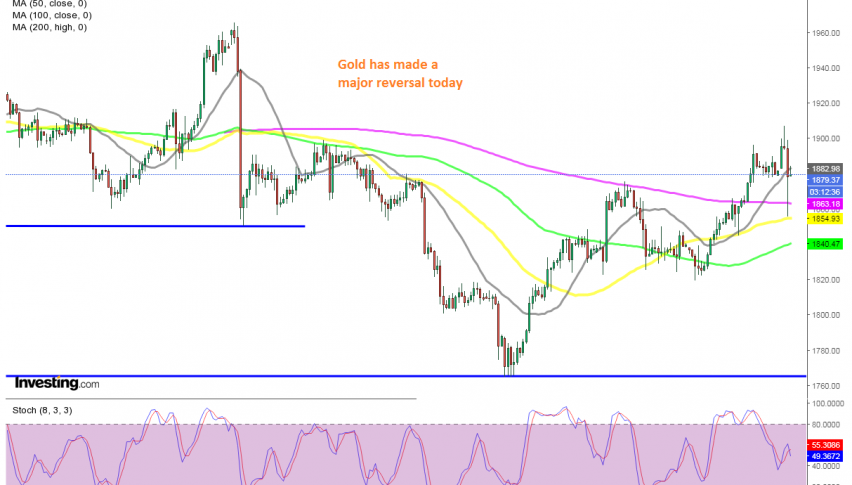 The 20 SMA held as support for Gold for now