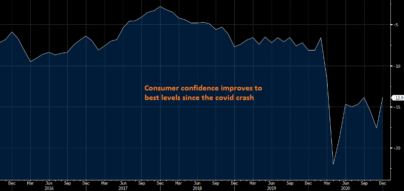 Eurozone confidence improved despite further restrictions in December