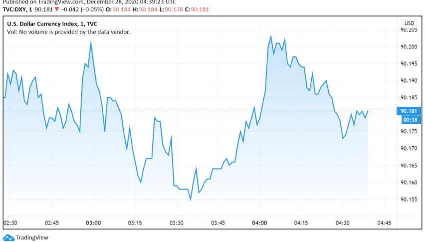 US Dollar Trades Weak Amid Thin Liquidity
