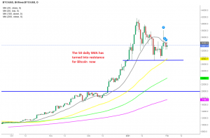 Bitcoin considered bullish when moving above the 20 SMA