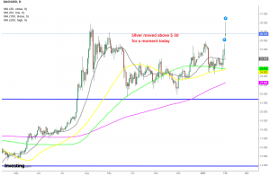 Silver bounced off moving averages on the daily chart