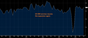 US ISM Non-Manufacturing