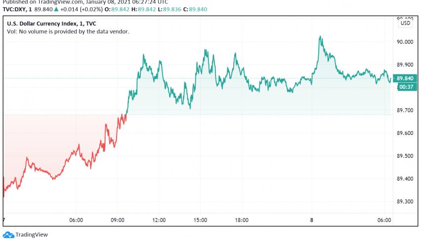 Rising Bond Yields Send US Dollar Higher
