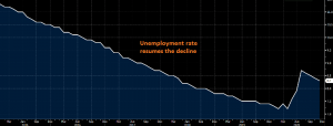 The Eurozone unemployment rate ticked lower to 8.3%