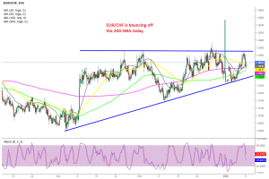 EUR/CHF H4 Chart