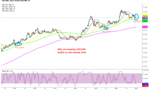 USD/INR Weekly Chart
