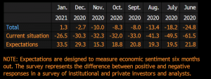 EU Sentix investor confidence