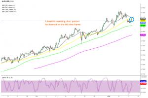 AUD/USD H4 Chart
