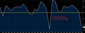 German GDP 2020