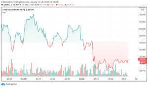 WTI Crude Oil Trades Mixed - China Lockdowns Offset Hopes of Rising Demand