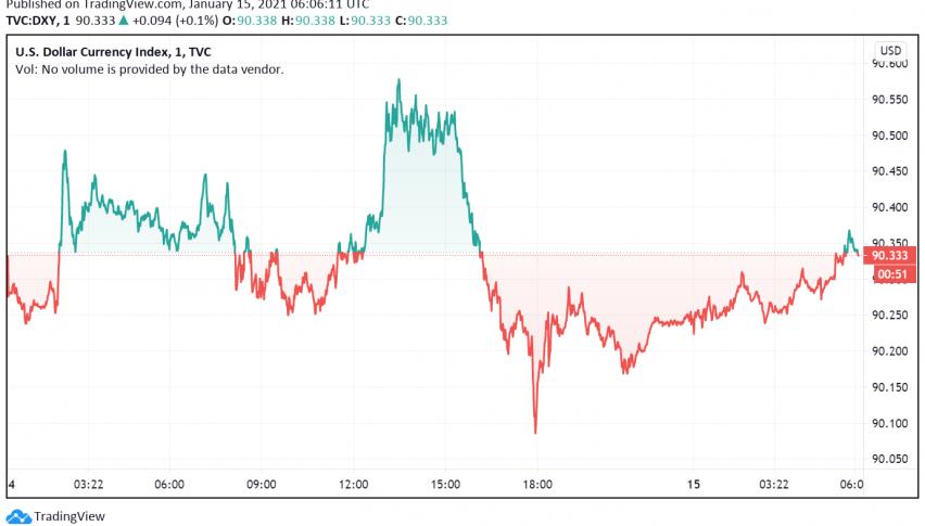 US Dollar Under Pressure - Fed's Dovishness, More Stimulus Weigh
