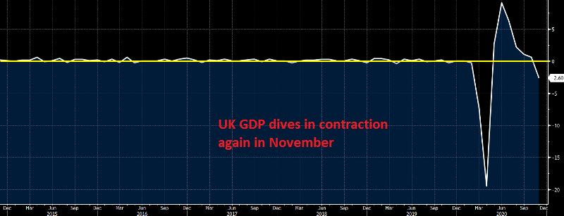 UK November GDP