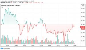 WTI Crude Oil Trades Bearish as Markets Focus on Spike in Coronavirus Infections Worldwide
