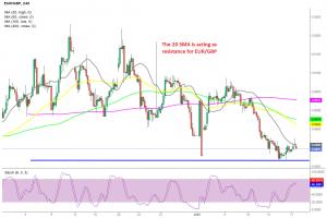EUR/GBP H4 Chart