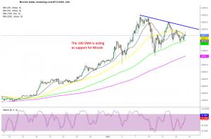Bitcoin H4 Chart
