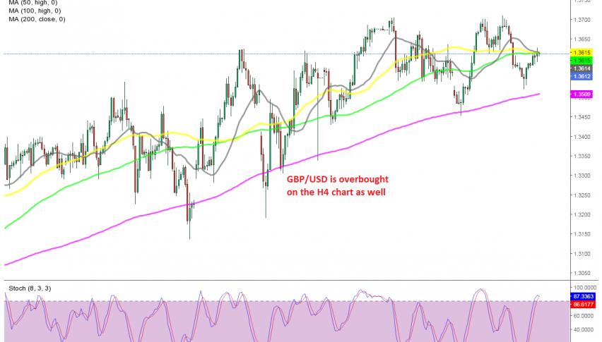 GBP/USD H4 Chart