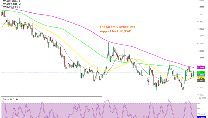 USD/CAD H4 Chart