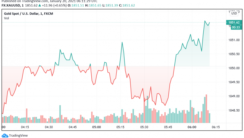 Gold Bullish as Markets Turn Their Attention to Biden's Inauguration