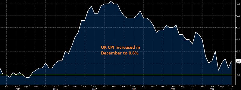 The CPI increased in the UK despite lock-downs