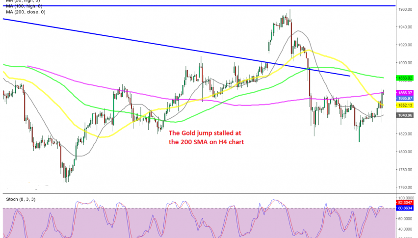 Let's see if the USD decline will push Gold higher