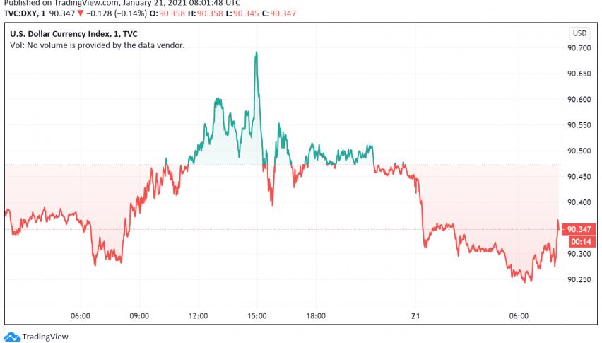 Risk-on Mood in Markets Makes US Dollar Trade Weaker