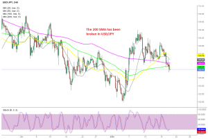 The pressure remains to the downside for USD/JPY