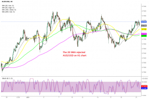 The bullish trend continues for AUD/USD