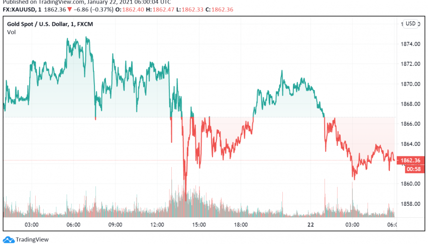 Gold Dips But On Track to Post Best Gain Seen in Five Weeks