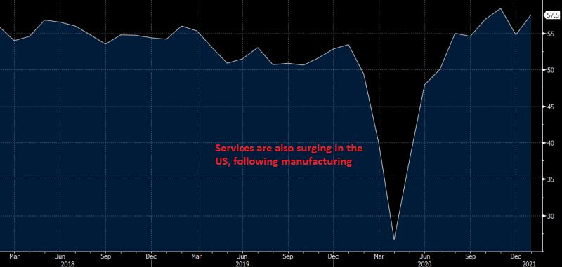 US Services PMI December