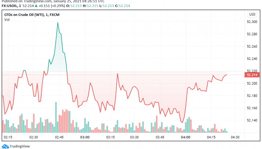 WTI Crude Oil Trades Weak - Risk-off Mood Weighs on Markets