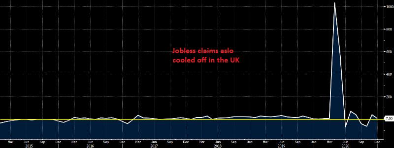UK Unemployment Claims December