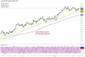 WTI Crude Oil H4 Chart
