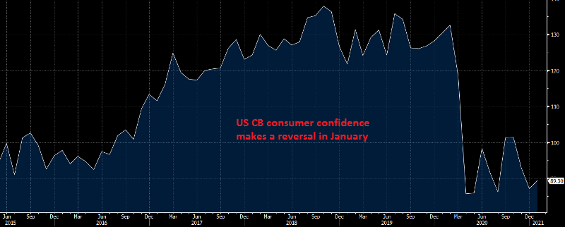 US January Consumer Confidence