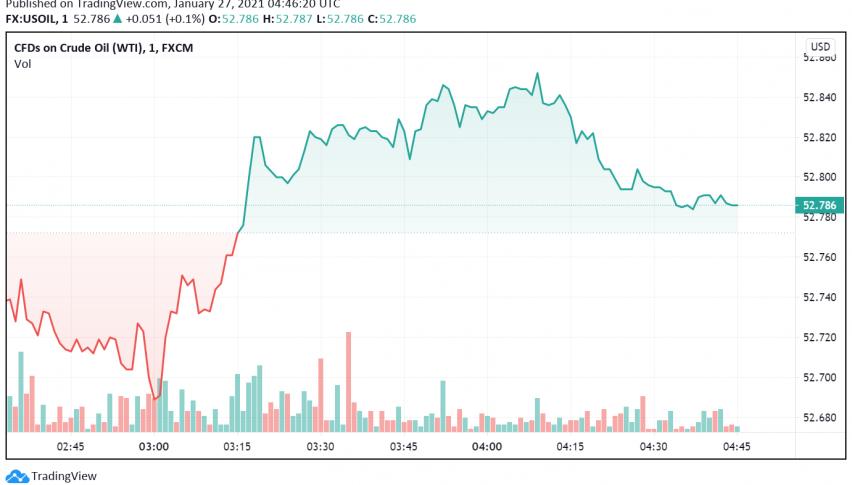 WTI Crude Oil Trades Bullish on Optimistic Data From US, China