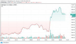 Gold Trades Steady as Markets Wait For FOMC Decision