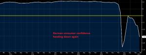 German GfK Consumer Confidence Indicator